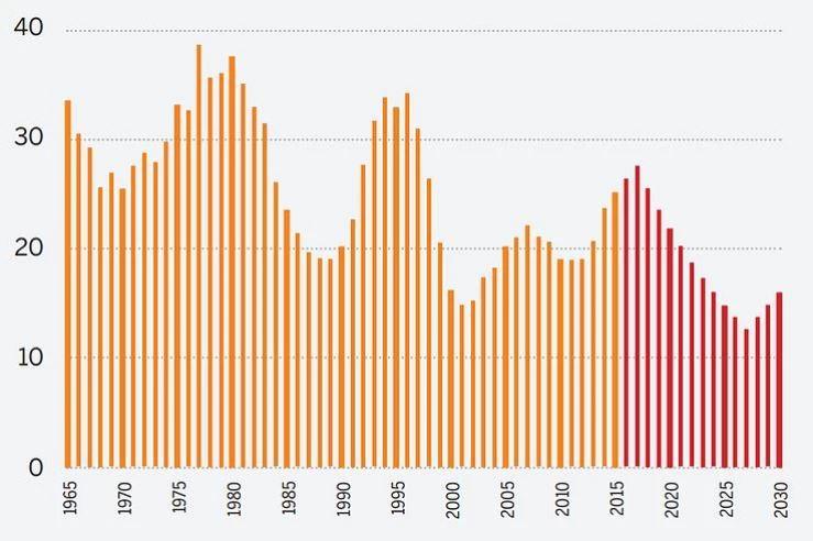 Verslo organizacijų gyvavimo amžius sparčiai trumpėja